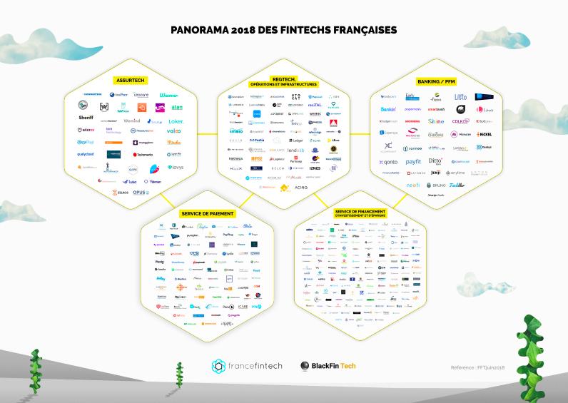 Panorama des fintech françaises 2018