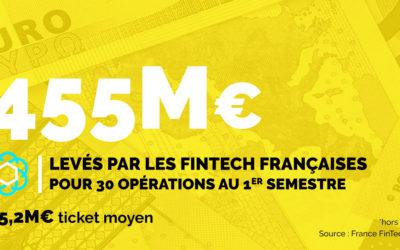 Fintech françaises :  455 millions d'euros levés au 1er semestre 2020