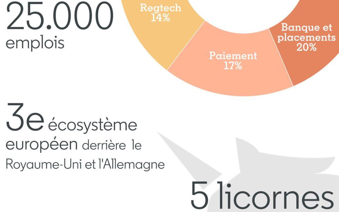 Zoom sur l'écosystème fintech français !